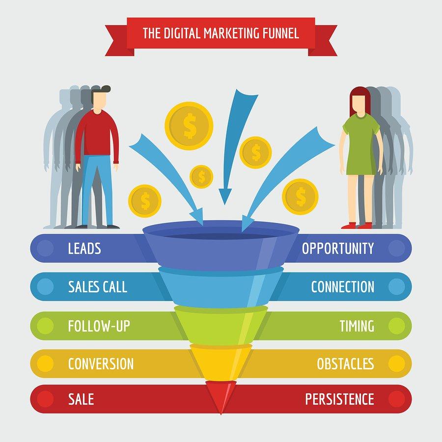 digital sales funnel - B2B Lead Generation Services Dubai - Guaranteed Qualified Sales Leads